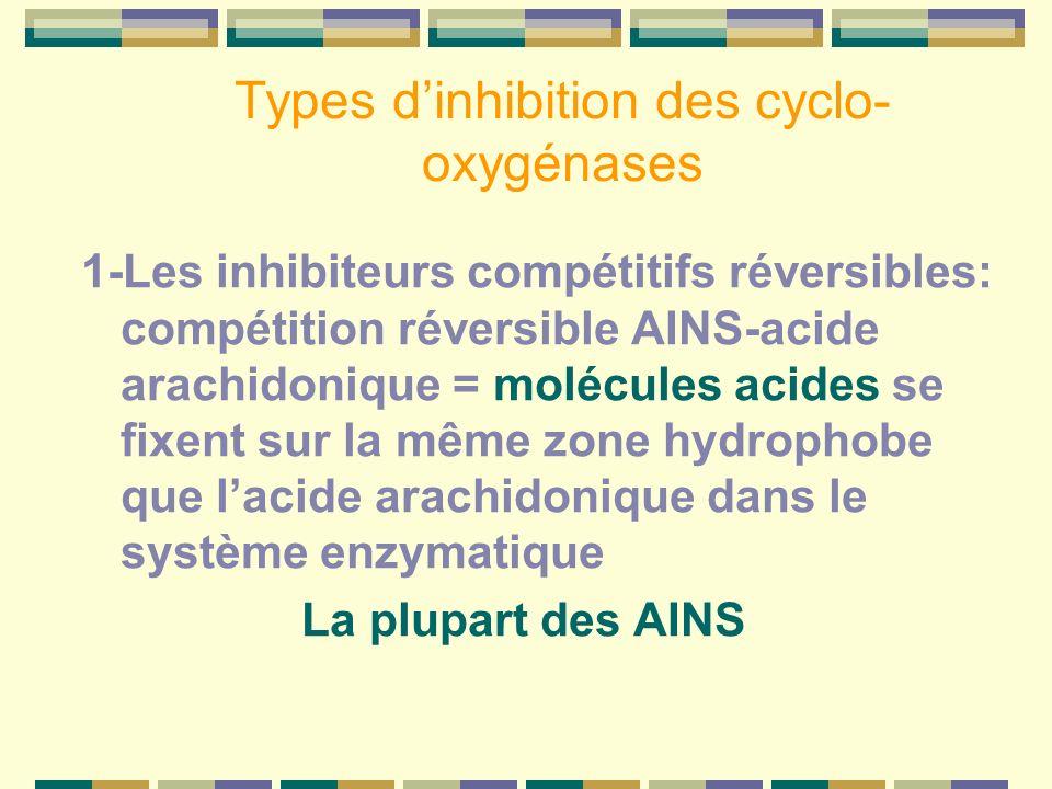 Types dinhibition des cyclo- oxygénases 1-Les inhibiteurs compétitifs réversibles: compétition réversible AINS-acide arachidonique = molécules acides se fixent sur la même zone hydrophobe que lacide arachidonique dans le système enzymatique La plupart des AINS