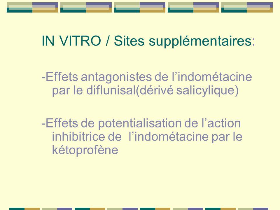 IN VITRO / Sites supplémentaires: -Effets antagonistes de lindométacine par le diflunisal(dérivé salicylique) -Effets de potentialisation de laction inhibitrice de lindométacine par le kétoprofène