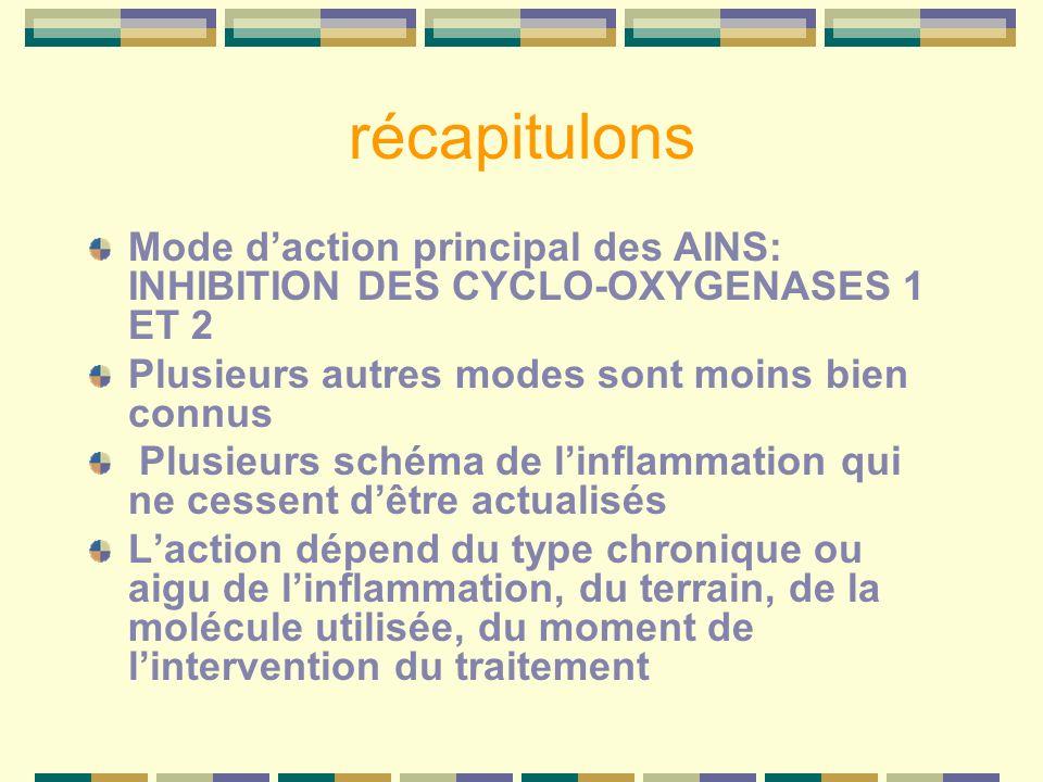 récapitulons Mode daction principal des AINS: INHIBITION DES CYCLO-OXYGENASES 1 ET 2 Plusieurs autres modes sont moins bien connus Plusieurs schéma de