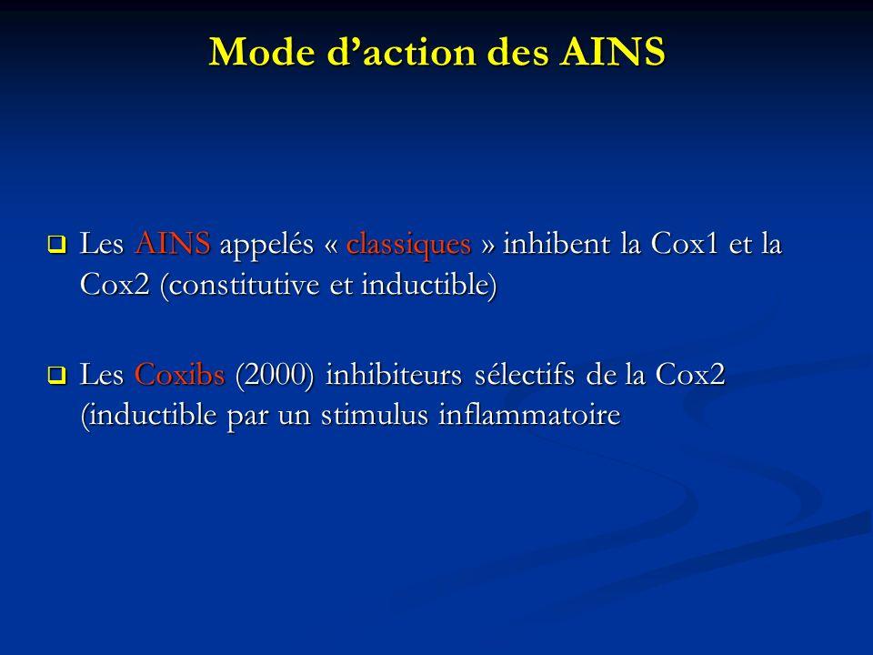 Mode daction des AINS Les AINS appelés « classiques » inhibent la Cox1 et la Cox2 (constitutive et inductible) Les AINS appelés « classiques » inhibent la Cox1 et la Cox2 (constitutive et inductible) Les Coxibs (2000) inhibiteurs sélectifs de la Cox2 (inductible par un stimulus inflammatoire Les Coxibs (2000) inhibiteurs sélectifs de la Cox2 (inductible par un stimulus inflammatoire