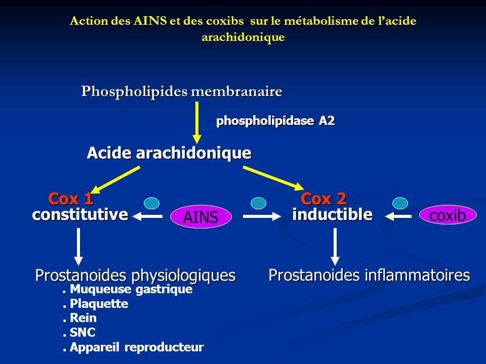 Action des AINS et des coxibs sur le métabolisme de lacide arachidonique Phospholipides membranaire AINS coxib - phospholipidase A2 Acide arachidonique Cox 2 inductible Prostanoides physiologiques.