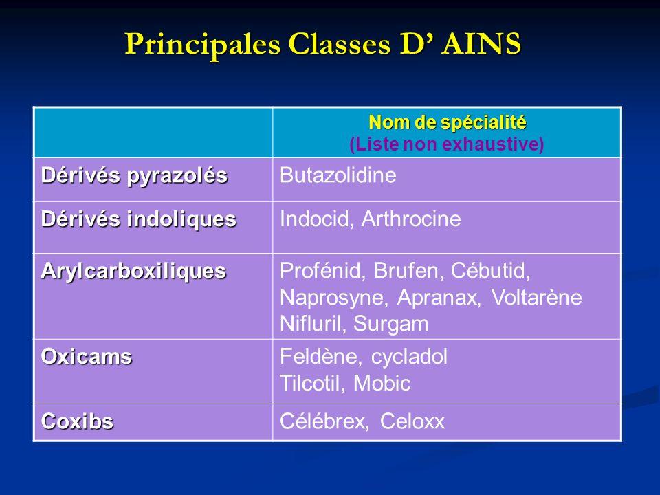 Principales Classes D AINS Nom de spécialité (Liste non exhaustive) Dérivés pyrazolés Butazolidine Dérivés indoliques Indocid, Arthrocine ArylcarboxiliquesProfénid, Brufen, Cébutid, Naprosyne, Apranax, Voltarène Nifluril, Surgam OxicamsFeldène, cycladol Tilcotil, Mobic CoxibsCélébrex, Celoxx