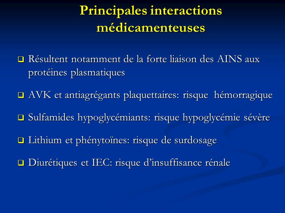Principales interactions médicamenteuses Résultent notamment de la forte liaison des AINS aux protéines plasmatiques Résultent notamment de la forte l