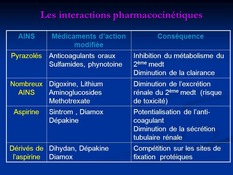 Les interactions pharmacocinétiques AINSMédicaments daction modifiée Conséquence PyrazolésAnticoagulants oraux Sulfamides, phynotoine Inhibition du mé