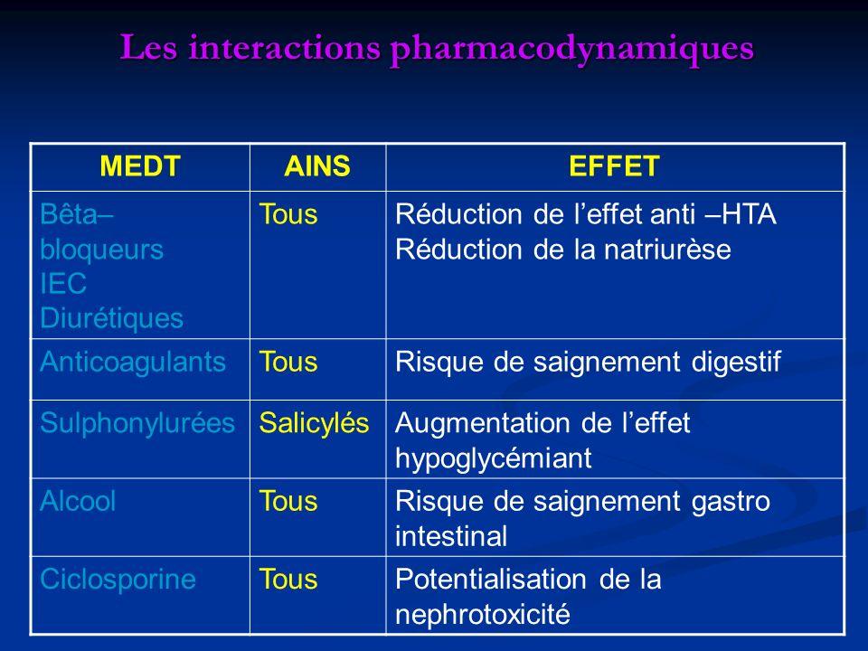 Les interactions pharmacodynamiques MEDTAINSEFFET Bêta– bloqueurs IEC Diurétiques TousRéduction de leffet anti –HTA Réduction de la natriurèse Anticoa