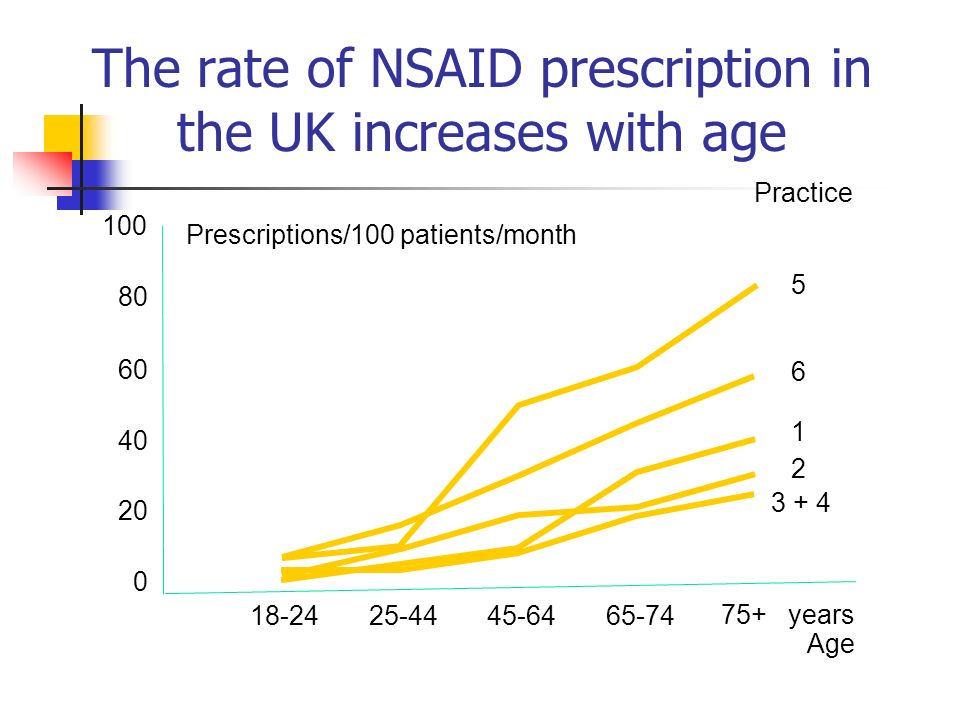 75+ years Age The rate of NSAID prescription in the UK increases with age 18-2425-4445-6465-74 8080 60 4040 20 0 100 Hawkey et al 2000 Prescriptions/1