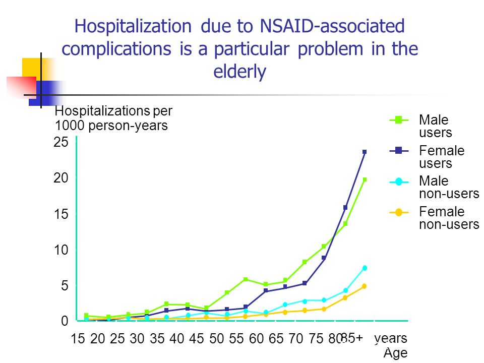 Hospitalization due to NSAID-associated complications is a particular problem in the elderly Pérez-Gutthann et al 1997