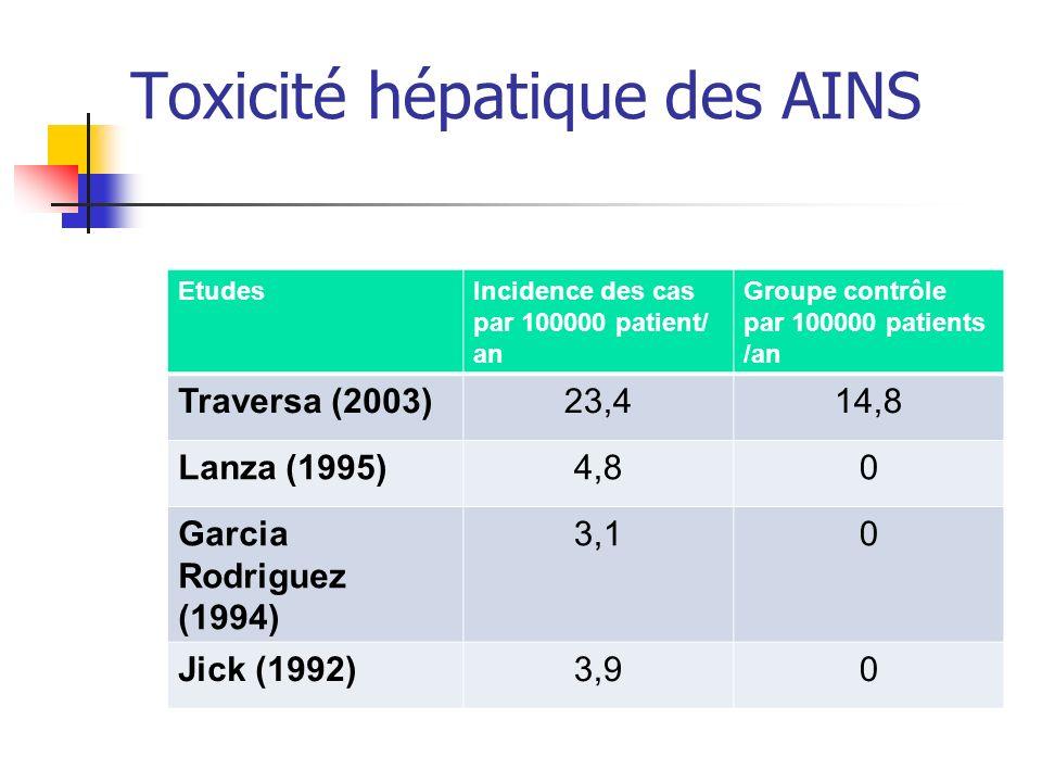 Toxicité hépatique des AINS EtudesIncidence des cas par 100000 patient/ an Groupe contrôle par 100000 patients /an Traversa (2003)23,414,8 Lanza (1995)4,80 Garcia Rodriguez (1994) 3,10 Jick (1992)3,90