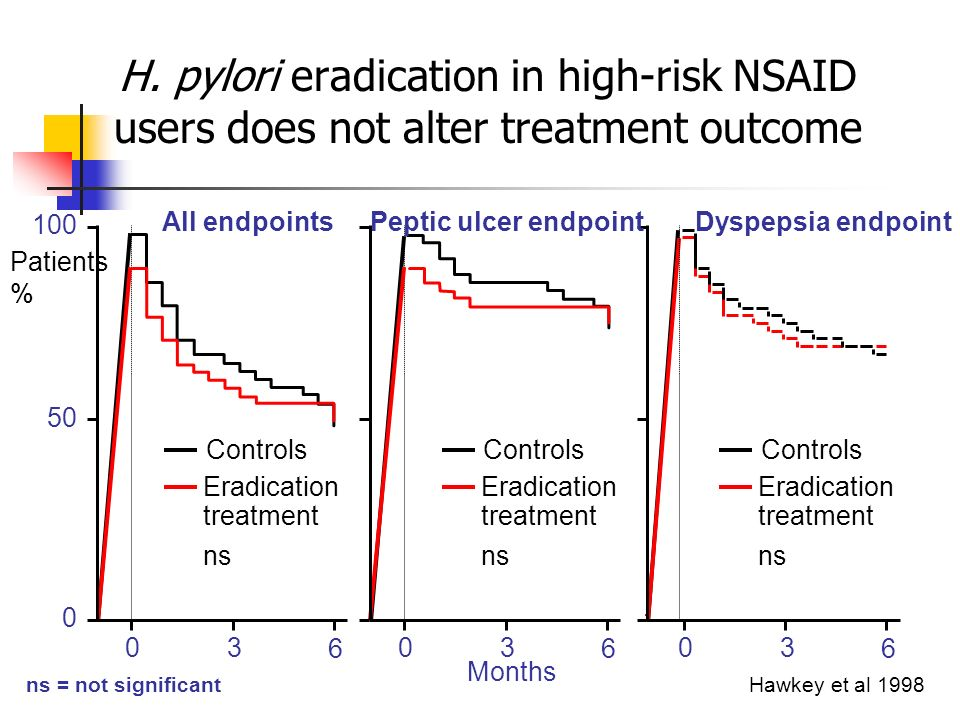 Controls Eradication treatment H. pylori eradication in high-risk NSAID users does not alter treatment outcome Hawkey et al 1998 03 6 03 6 03 6 Months