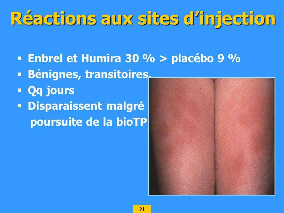 21 Réactions aux sites dinjection Enbrel et Humira 30 % > placébo 9 % Bénignes, transitoires. Qq jours Disparaissent malgré poursuite de la bioTP