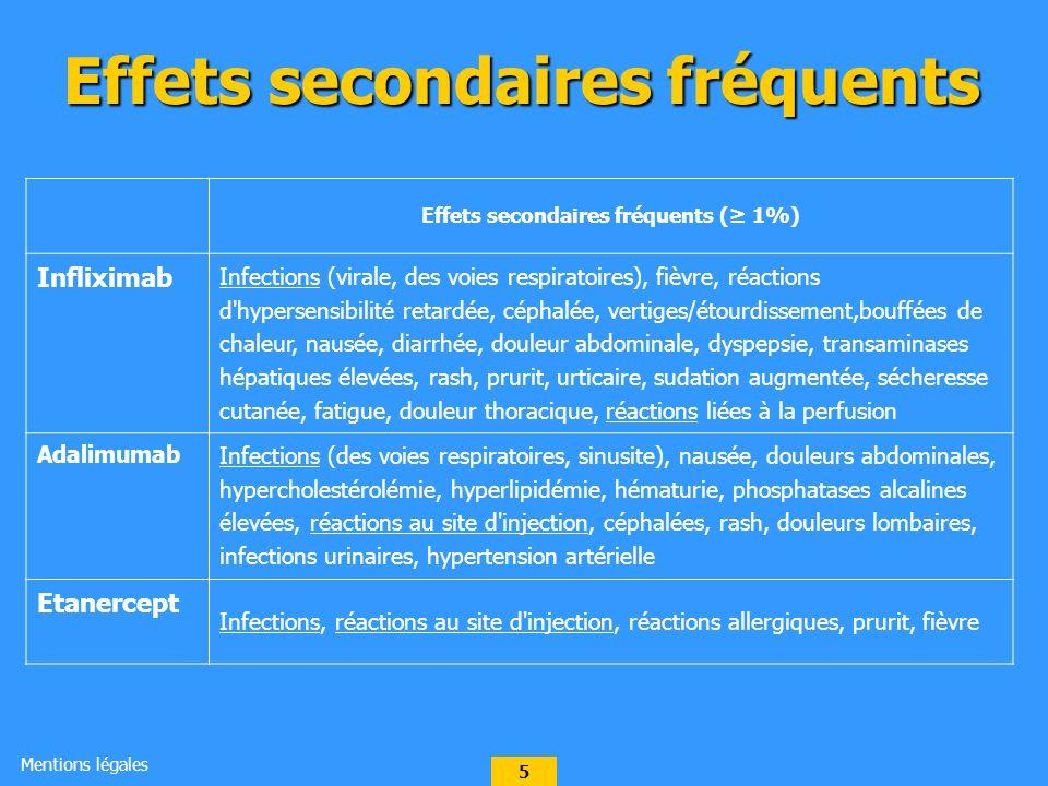 5 Effets secondaires fréquents Effets secondaires fréquents ( 1%) Infliximab Infections (virale, des voies respiratoires), fièvre, réactions d hypersensibilité retardée, céphalée, vertiges/étourdissement,bouffées de chaleur, nausée, diarrhée, douleur abdominale, dyspepsie, transaminases hépatiques élevées, rash, prurit, urticaire, sudation augmentée, sécheresse cutanée, fatigue, douleur thoracique, réactions liées à la perfusion Adalimumab Infections (des voies respiratoires, sinusite), nausée, douleurs abdominales, hypercholestérolémie, hyperlipidémie, hématurie, phosphatases alcalines élevées, réactions au site d injection, céphalées, rash, douleurs lombaires, infections urinaires, hypertension artérielle Etanercept Infections, réactions au site d injection, réactions allergiques, prurit, fièvre Mentions légales