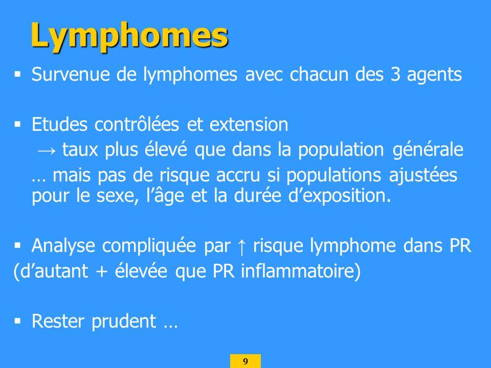 9 Lymphomes Survenue de lymphomes avec chacun des 3 agents Etudes contrôlées et extension taux plus élevé que dans la population générale … mais pas de risque accru si populations ajustées pour le sexe, lâge et la durée dexposition.