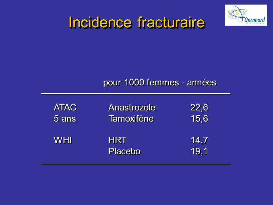 Incidence fracturaire ATAC 5 ans WHI ATAC 5 ans WHI Anastrozole22,6 Tamoxifène15,6 HRT14,7 Placebo19,1 Anastrozole22,6 Tamoxifène15,6 HRT14,7 Placebo1