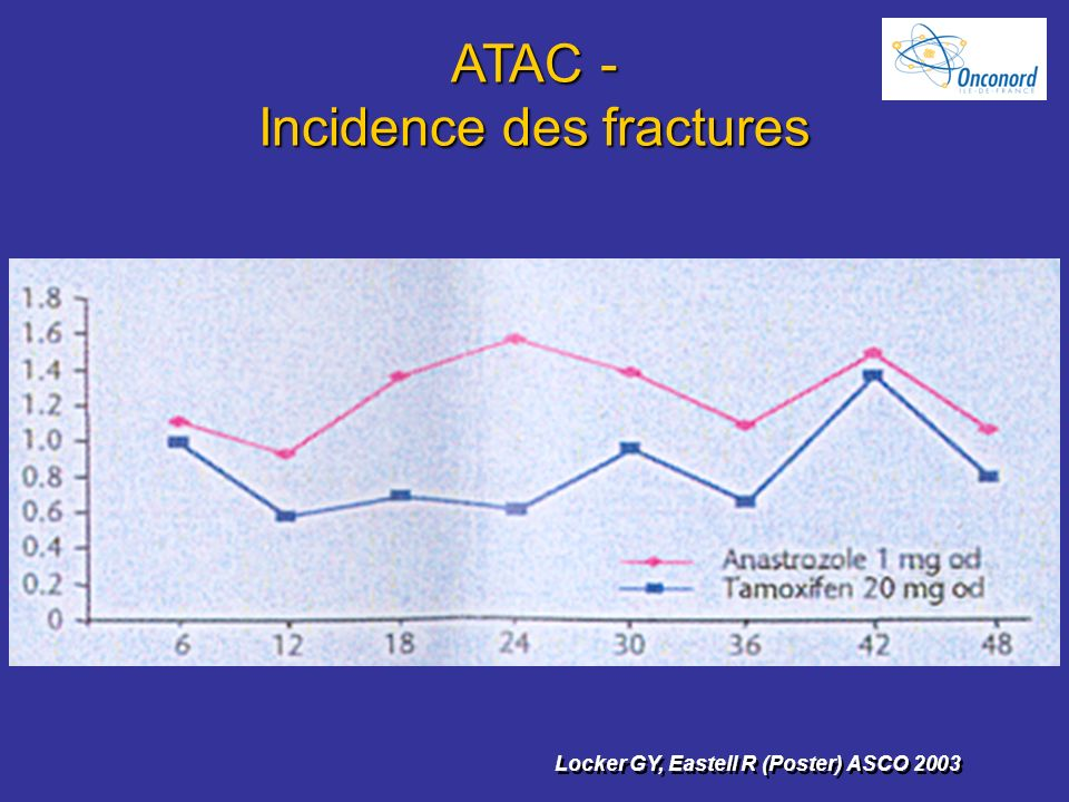 ATAC - Incidence des fractures Locker GY, Eastell R (Poster) ASCO 2003