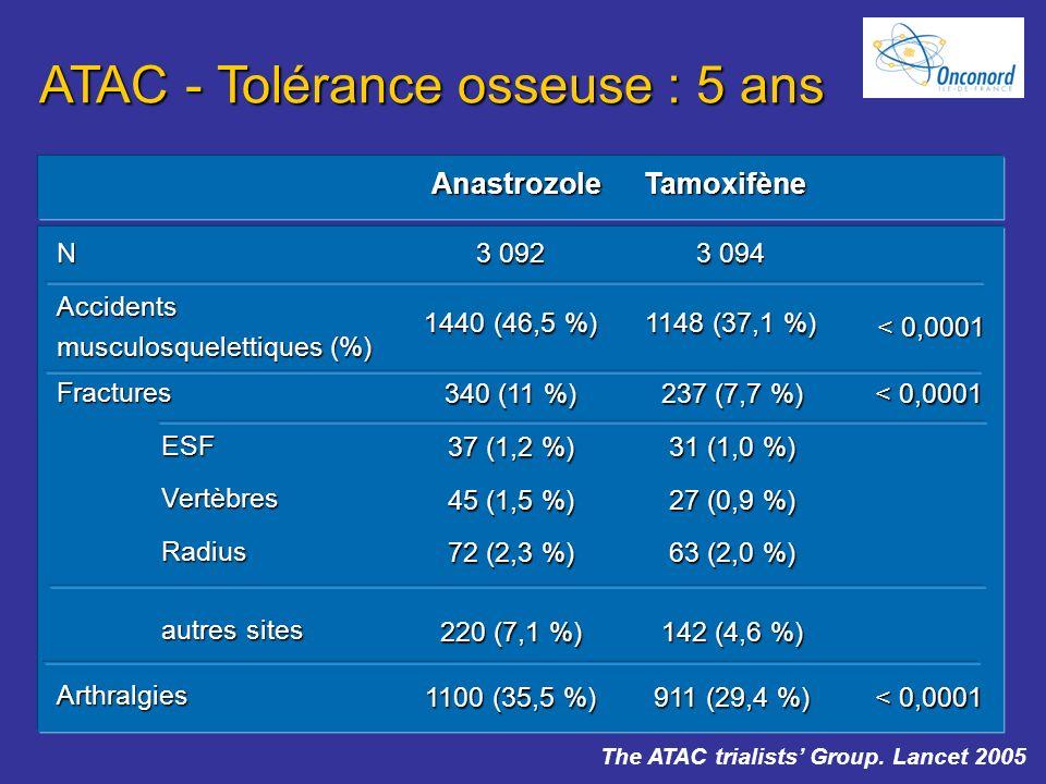AnastrozoleTamoxifène NAccidents musculosquelettiques (%) FracturesESFVertèbresRadius autres sites Arthralgies 340 (11 %) 37 (1,2 %) 45 (1,5 %) 72 (2,
