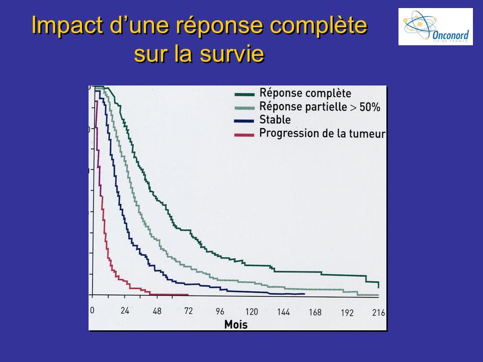 Impact dune réponse complète sur la survie