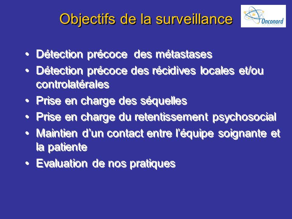 Objectifs de la surveillance Détection précoce des métastases Détection précoce des récidives locales et/ou controlatérales Prise en charge des séquel