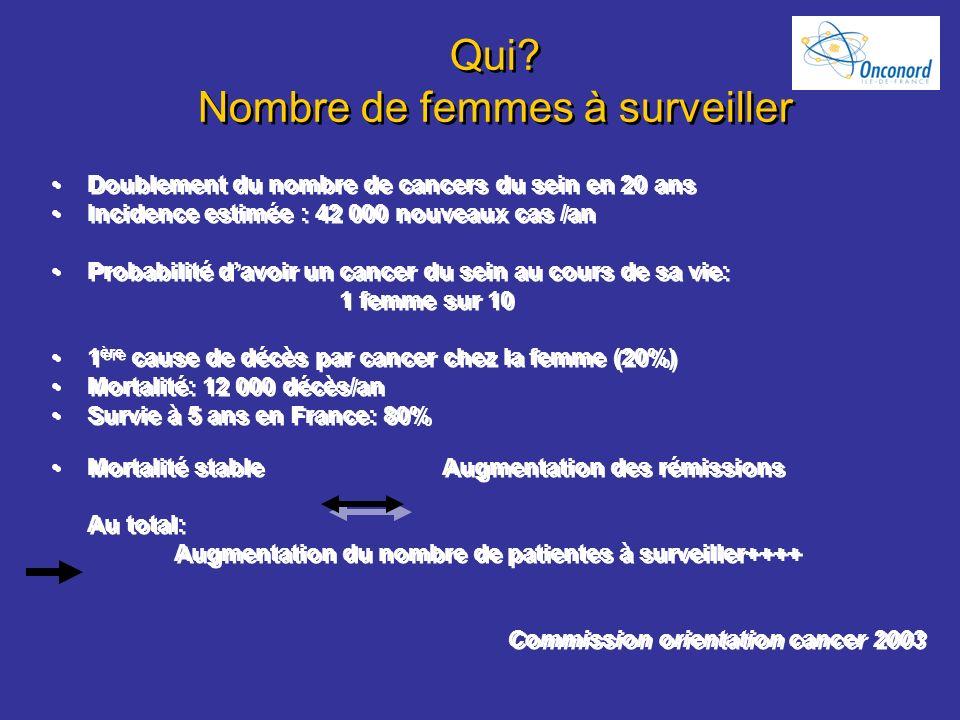 Qui? Nombre de femmes à surveiller Doublement du nombre de cancers du sein en 20 ans Incidence estimée : 42 000 nouveaux cas /an Probabilité davoir un