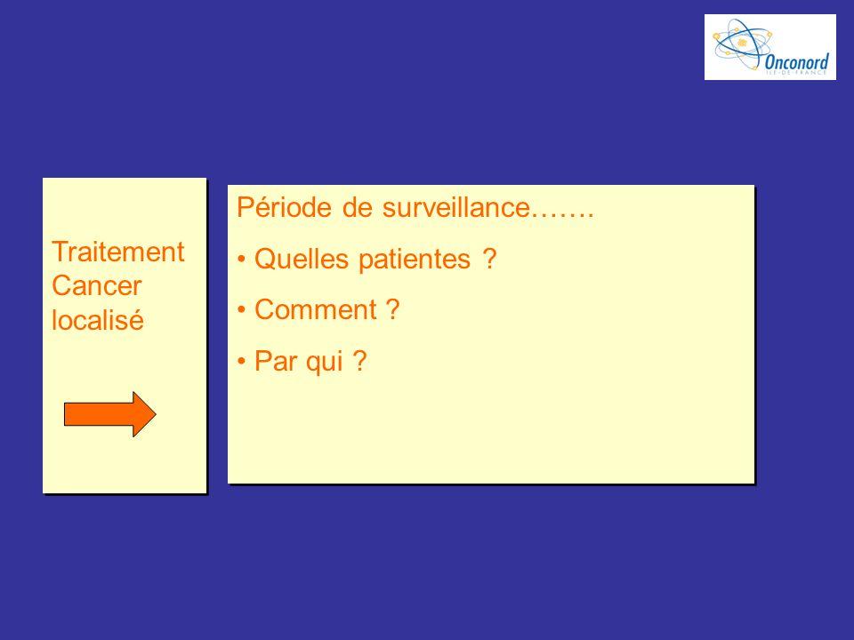 Traitement Cancer localisé Période de surveillance……. Quelles patientes ? Comment ? Par qui ? Période de surveillance……. Quelles patientes ? Comment ?