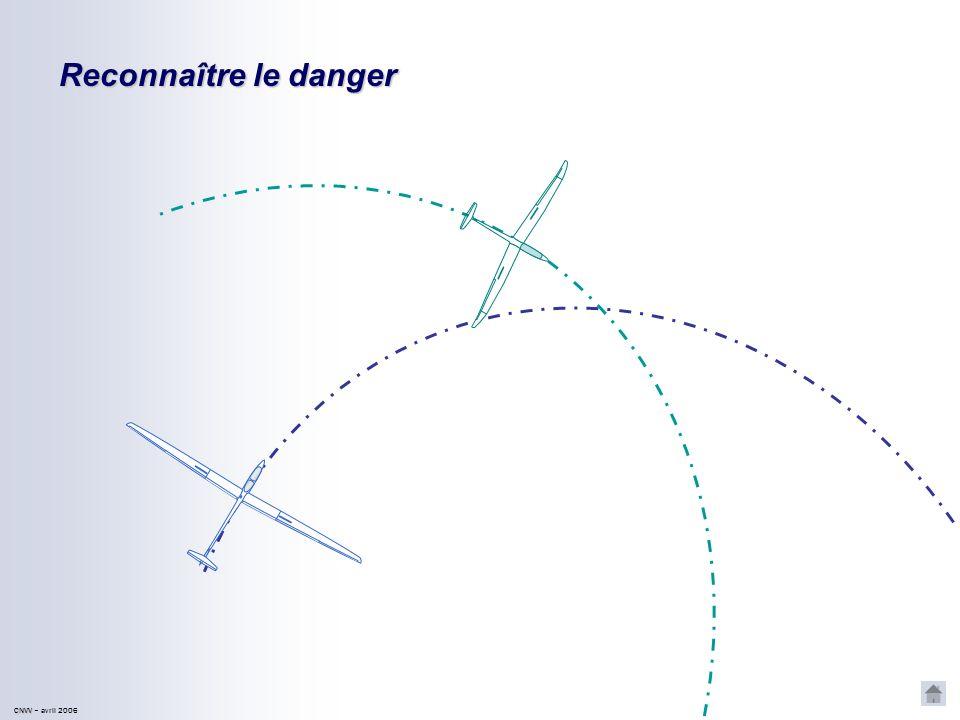 CNVV CNVV – avril 2006 Reconnaître le danger A linverse, si laxe de symétrie du planeur passe en arrière de la queue du précédent, il ny a pas de risque dabordage.