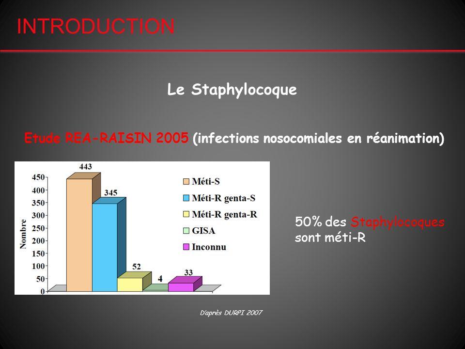 Daprès DURPI 2007 50% des Staphylocoques sont méti-R Etude REA-RAISIN 2005 (infections nosocomiales en réanimation) INTRODUCTION Le Staphylocoque