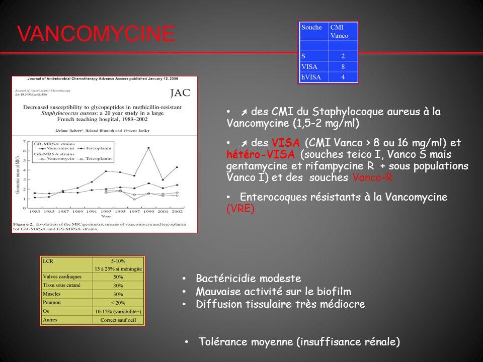 VANCOMYCINE des CMI du Staphylocoque aureus à la Vancomycine (1,5-2 mg/ml) des VISA (CMI Vanco > 8 ou 16 mg/ml) et hétéro-VISA (souches teico I, Vanco