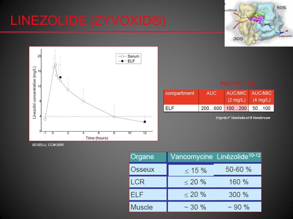 LINEZOLIDE (ZYVOXID®) BOSELLI, CCM 2005 Daprès F Vambeke et B Vandercam AUC/CMI > 100