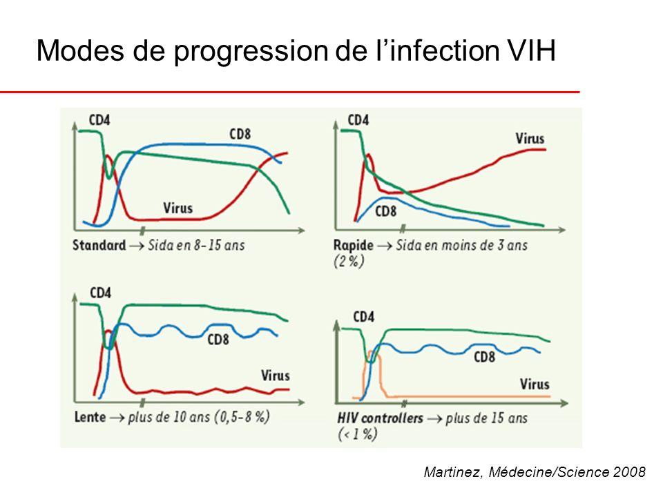 Modes de progression de linfection VIH Martinez, Médecine/Science 2008