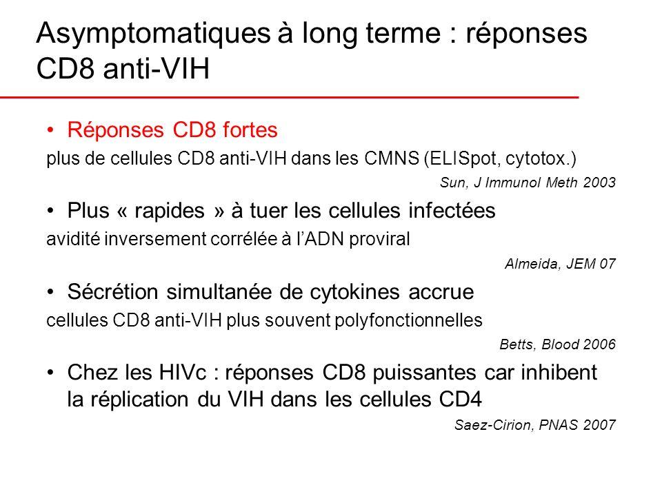 Asymptomatiques à long terme : réponses CD8 anti-VIH Réponses CD8 fortes plus de cellules CD8 anti-VIH dans les CMNS (ELISpot, cytotox.) Sun, J Immuno