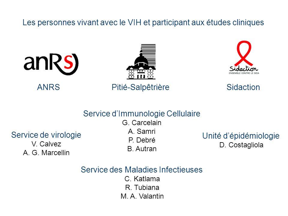 Service dImmunologie Cellulaire G. Carcelain A. Samri P. Debré B. Autran Service des Maladies Infectieuses C. Katlama R. Tubiana M. A. Valantin Unité