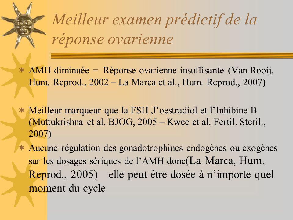 Meilleur examen prédictif de la réponse ovarienne AMH diminuée = Réponse ovarienne insuffisante (Van Rooij, Hum. Reprod., 2002 – La Marca et al., Hum.