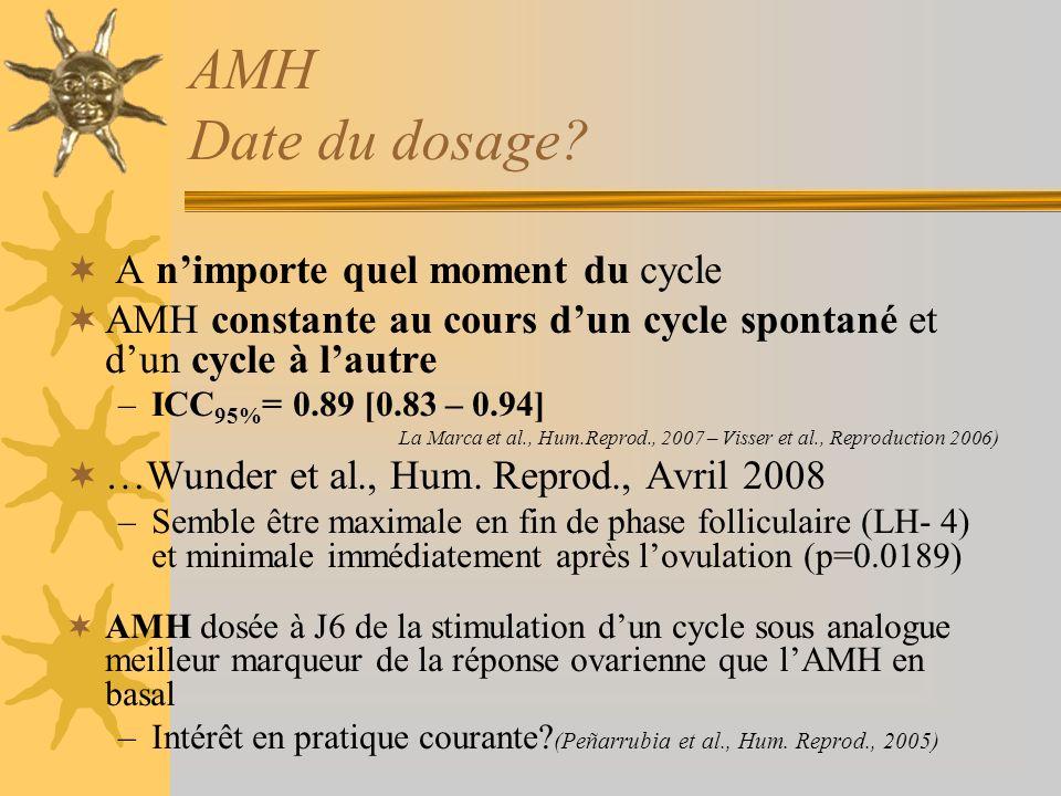 AMH Examen prédictif du risque dhyperstimulation Nakhuda et al.