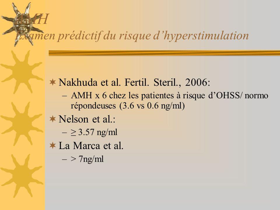 AMH Examen prédictif du risque dhyperstimulation Nakhuda et al. Fertil. Steril., 2006: –AMH x 6 chez les patientes à risque dOHSS/ normo répondeuses (