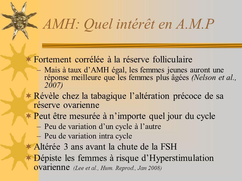 AMH: Quel intérêt en A.M.P Fortement corrélée à la réserve folliculaire –Mais à taux dAMH égal, les femmes jeunes auront une réponse meilleure que les