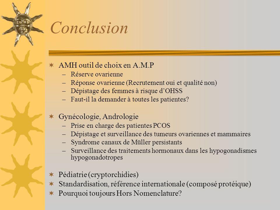 Conclusion AMH outil de choix en A.M.P –Réserve ovarienne –Réponse ovarienne (Recrutement oui et qualité non) –Dépistage des femmes à risque dOHSS –Fa