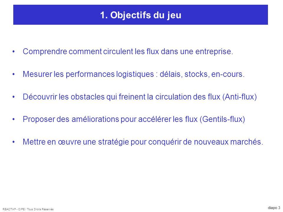 REACTIK ® - CIPE / Tous Droits Réservés diapo 3 1. Objectifs du jeu Comprendre comment circulent les flux dans une entreprise. Mesurer les performance