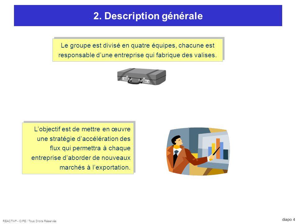 REACTIK ® - CIPE / Tous Droits Réservés diapo 4 2. Description générale Le groupe est divisé en quatre équipes, chacune est responsable dune entrepris