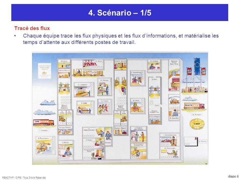 REACTIK ® - CIPE / Tous Droits Réservés diapo 7 4.