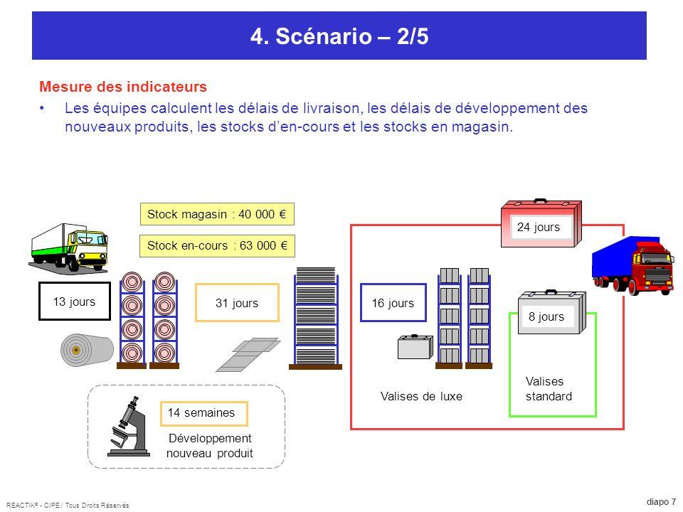REACTIK ® - CIPE / Tous Droits Réservés diapo 8 4.