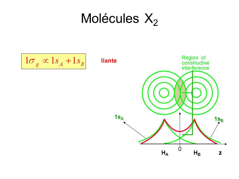Molécules X 2 liante zHAHA HBHB 0 1s A 1s B