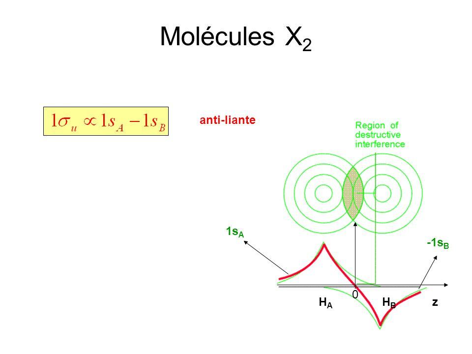 Molécules X 2 anti-liante zHAHA HBHB 0 1s A -1s B