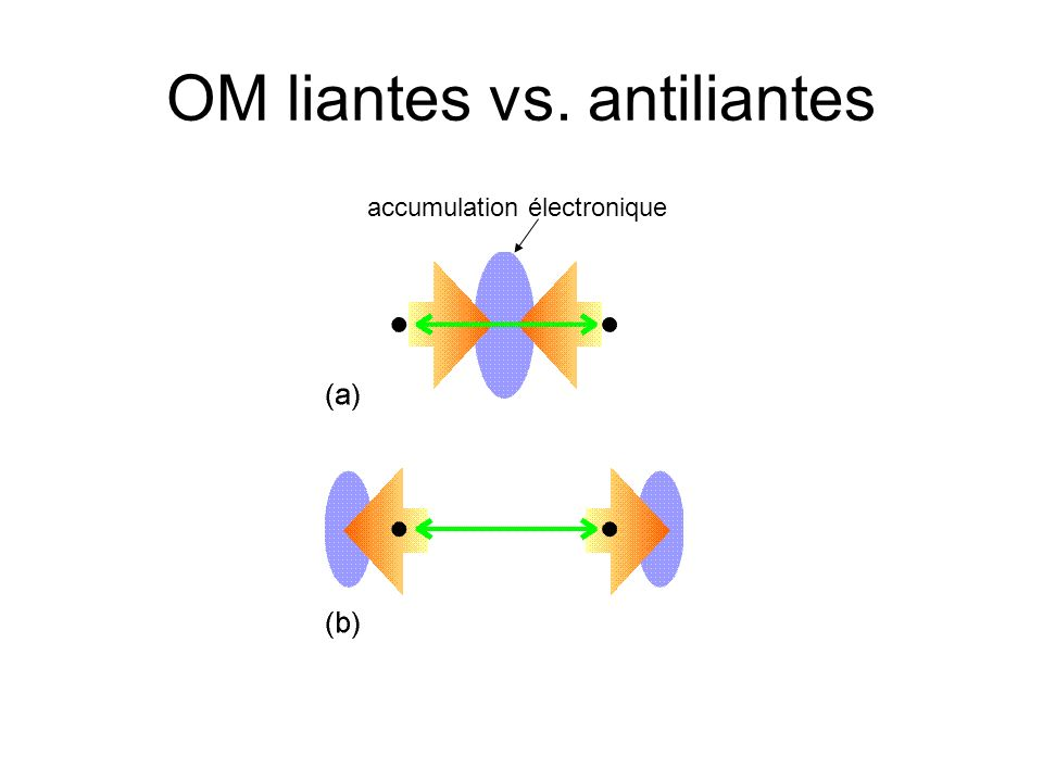 OM liantes vs. antiliantes accumulation électronique