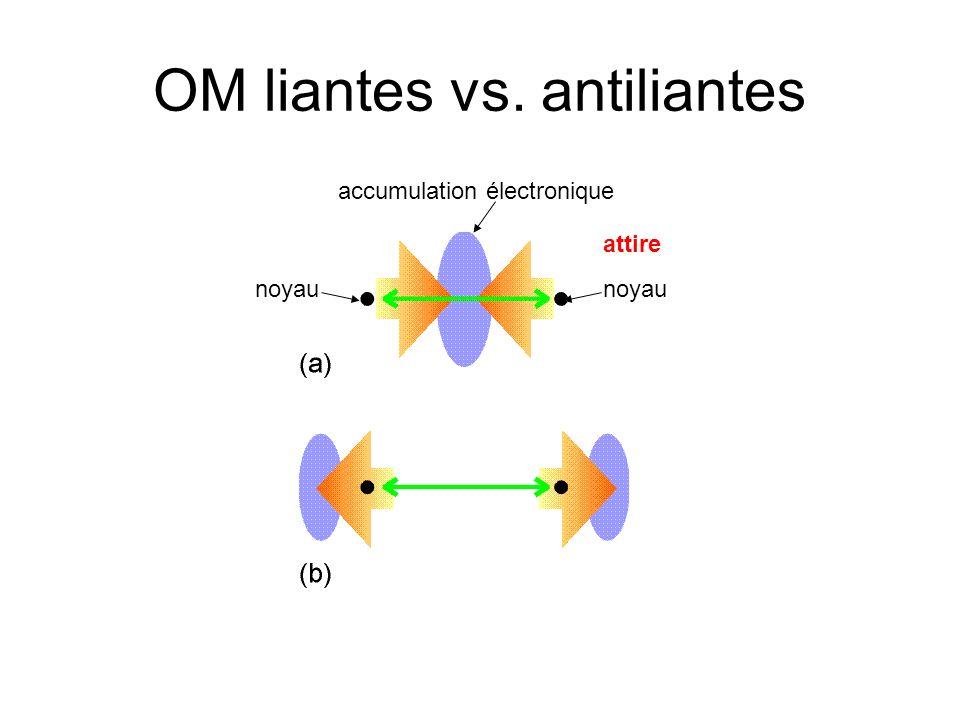 OM liantes vs. antiliantes noyau accumulation électronique attire noyau