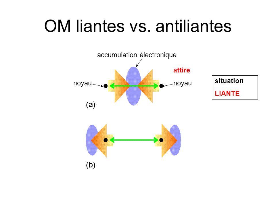 OM liantes vs. antiliantes noyau accumulation électronique attire noyau situation LIANTE