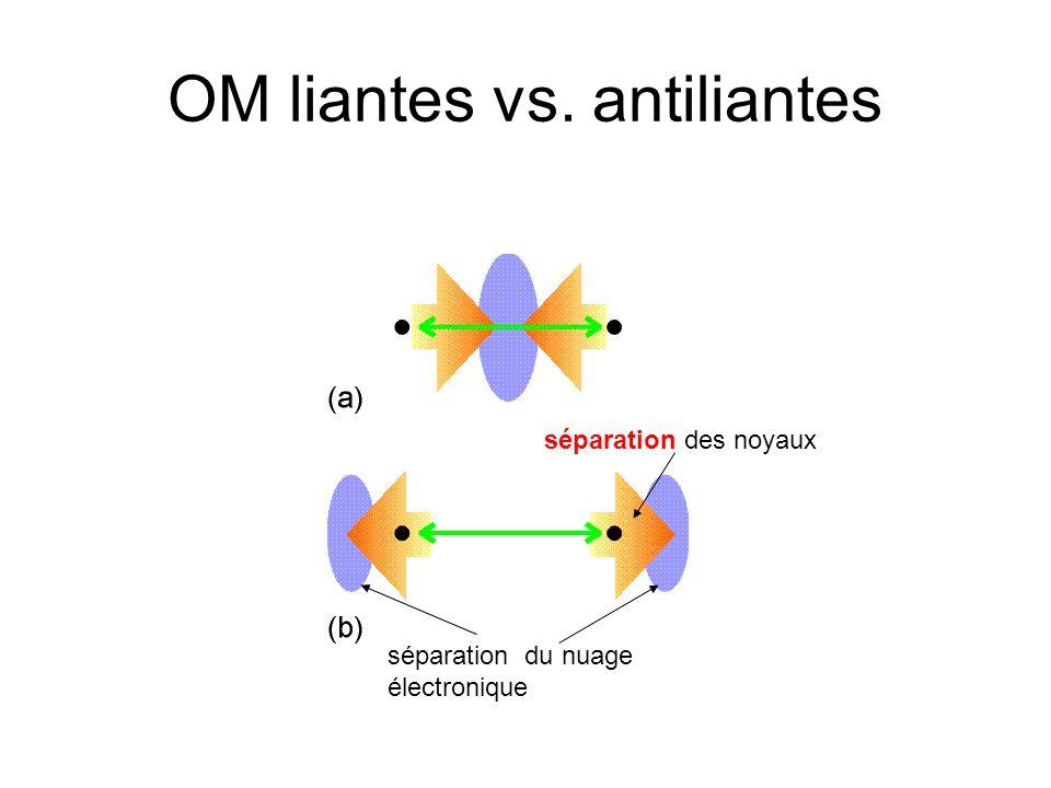 OM liantes vs. antiliantes séparation du nuage électronique séparation des noyaux