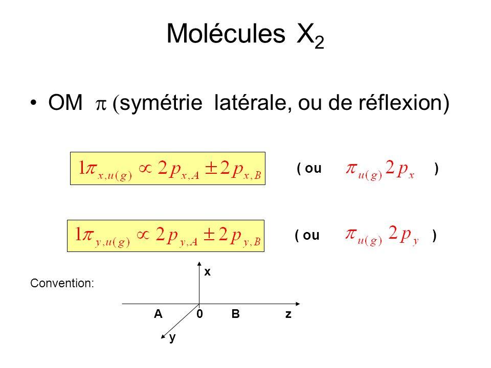Molécules X 2 OM symétrie latérale, ou de réflexion) ( ou ) zAB0 Convention: ( ou ) x y