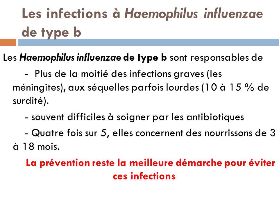 Les infections à Haemophilus influenzae de type b Les Haemophilus influenzae de type b sont responsables de - Plus de la moitié des infections graves (les méningites), aux séquelles parfois lourdes (10 à 15 % de surdité).