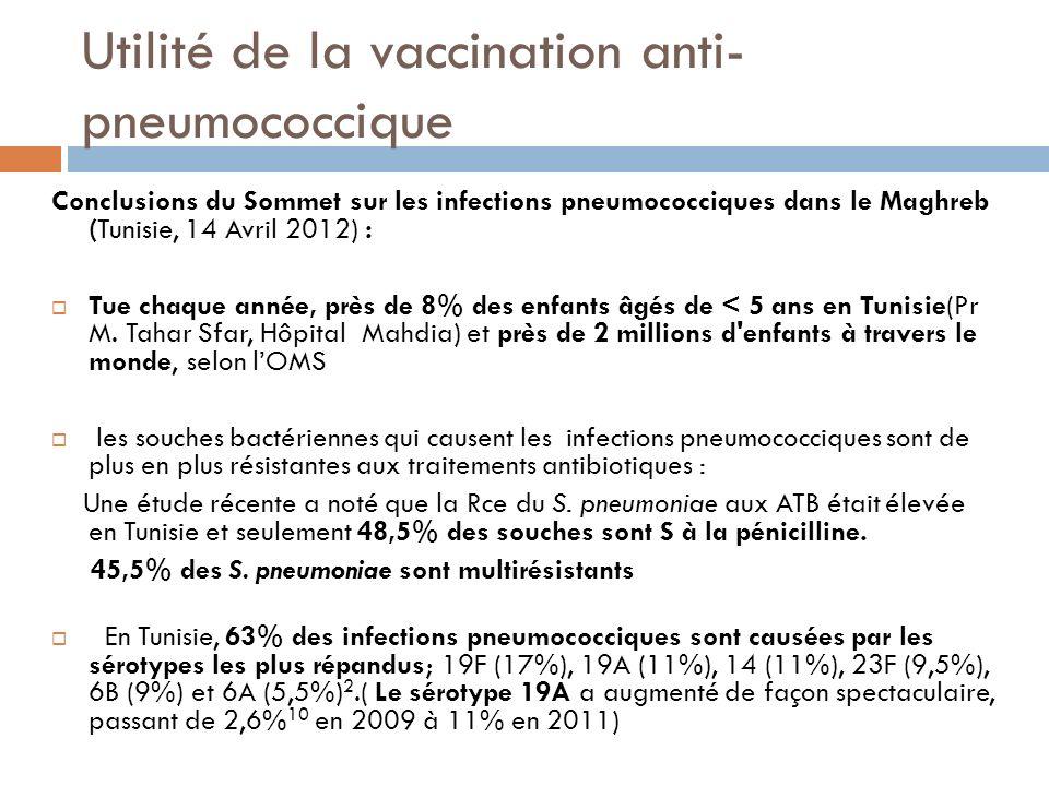 Utilité de la vaccination anti- pneumococcique Conclusions du Sommet sur les infections pneumococciques dans le Maghreb (Tunisie, 14 Avril 2012) : Tue chaque année, près de 8% des enfants âgés de < 5 ans en Tunisie(Pr M.