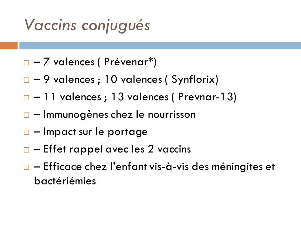 Vaccins conjugués – 7 valences ( Prévenar*) – 9 valences ; 10 valences ( Synflorix) – 11 valences ; 13 valences ( Prevnar-13) – Immunogènes chez le nourrisson – Impact sur le portage – Effet rappel avec les 2 vaccins – Efficace chez lenfant vis-à-vis des méningites et bactériémies