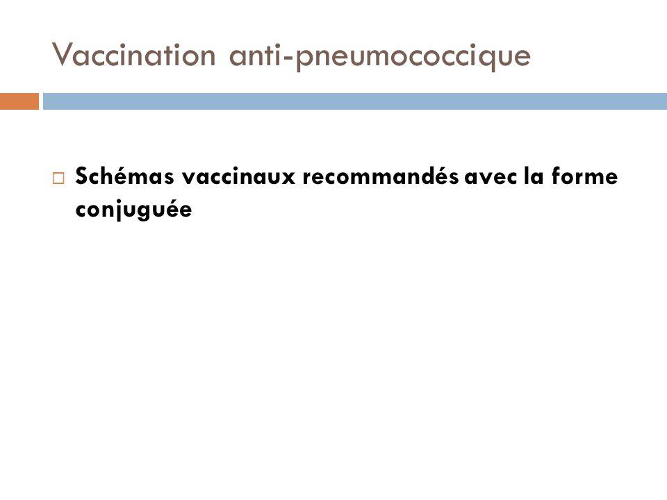 Vaccination anti-pneumococcique Schémas vaccinaux recommandés avec la forme conjuguée